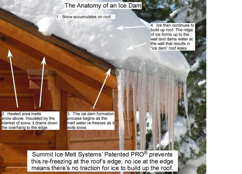 Anatomy of an Ice Dam900x800