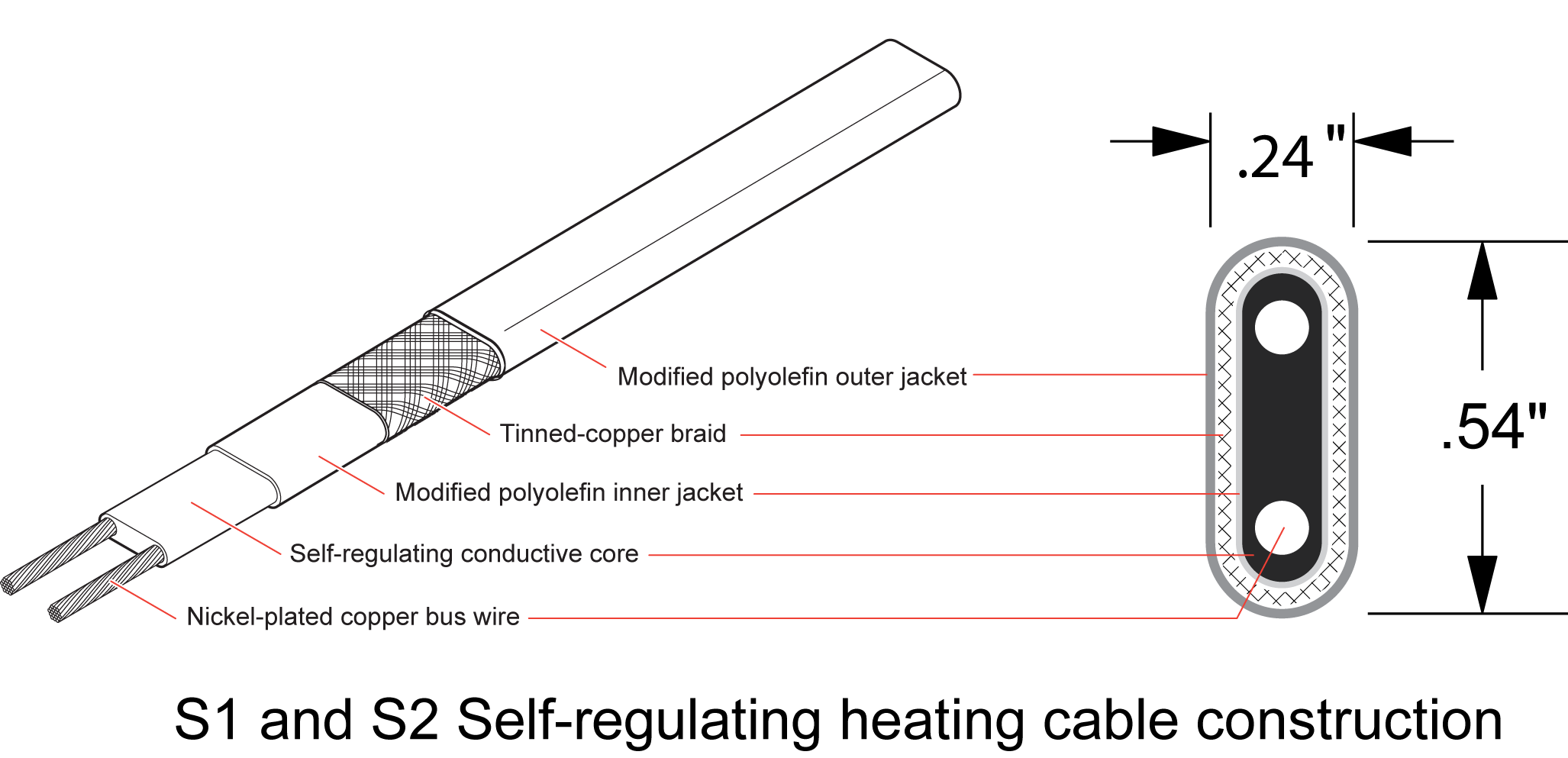 Self-regulating heaters S1 and S2 cable technology prevents ice dams
